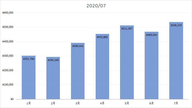 2020年07月のアダルトアフィリエイト収入