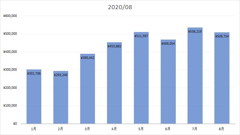 2020年08月のアダルトアフィリエイト収入